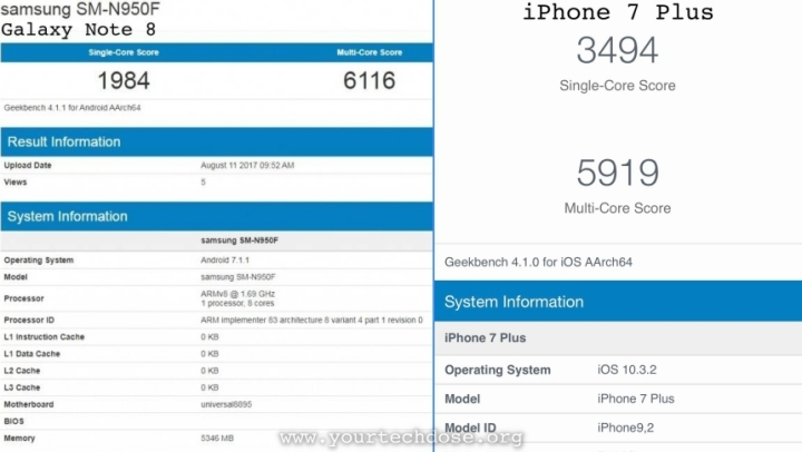 iPhone 7 Plus vs. Galaxy Note 8 geekbench score