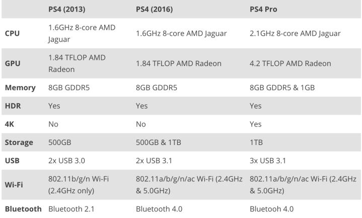 PS4 comparison Chart
